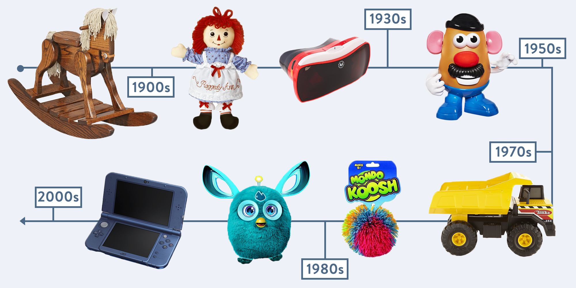 52 Most Popular Gifts & Toys for Kids in Every Decade ...